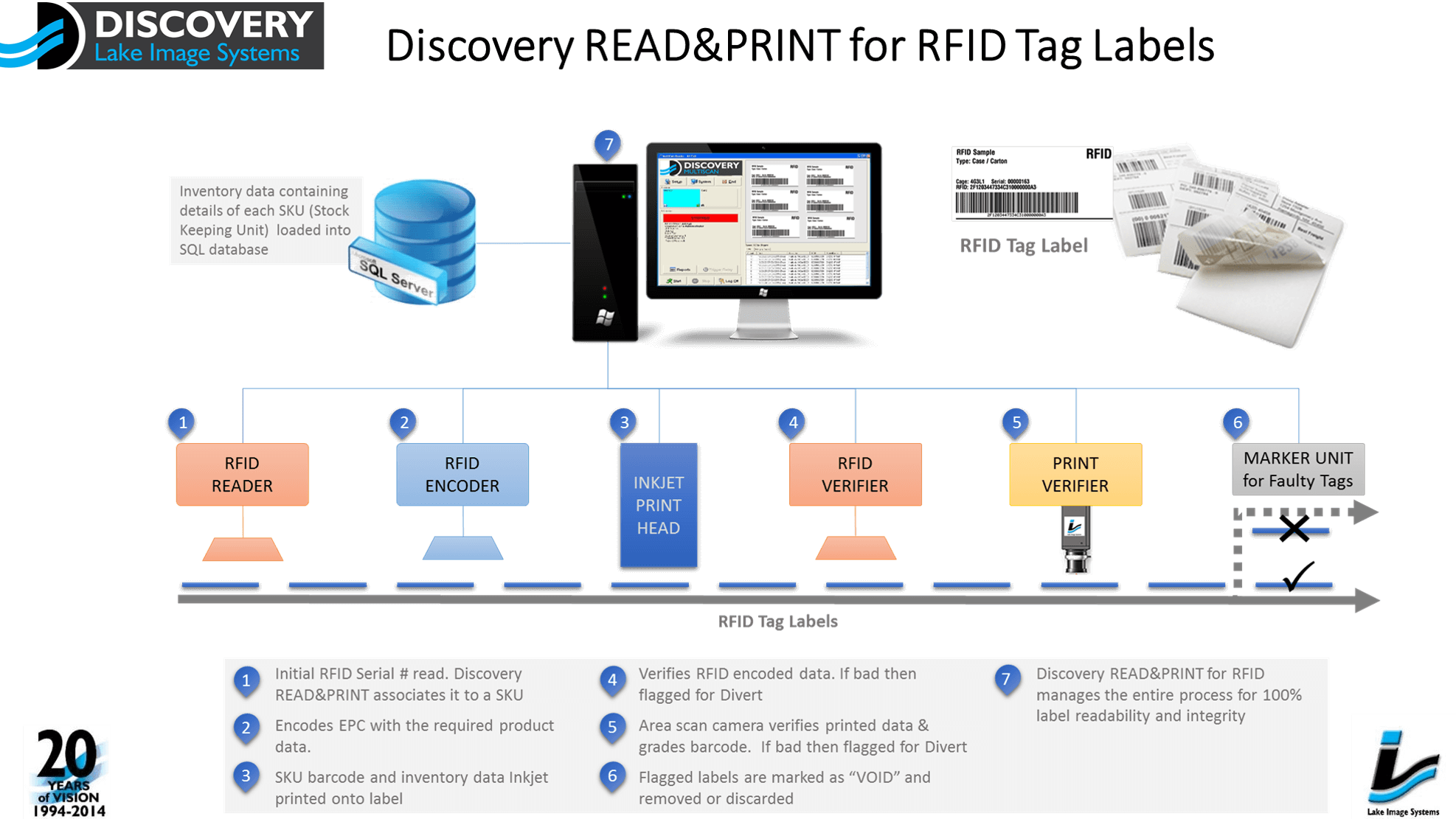 End-to-End Offline, Read, Encode, Print and Track Solution